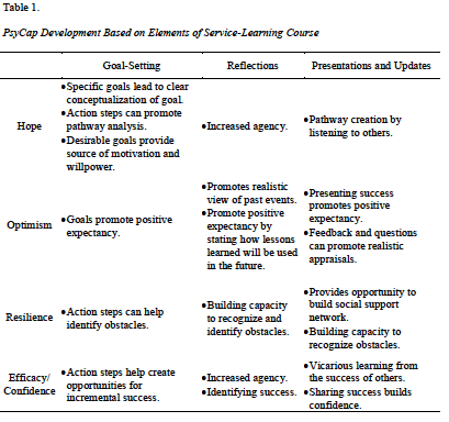 How Can Service Learning Prepare Student For The Workforce Exploring Potential Of Positive Psychological Capital Journal Leadership Education Howto Paraphrase Cap Occupational Therapy
